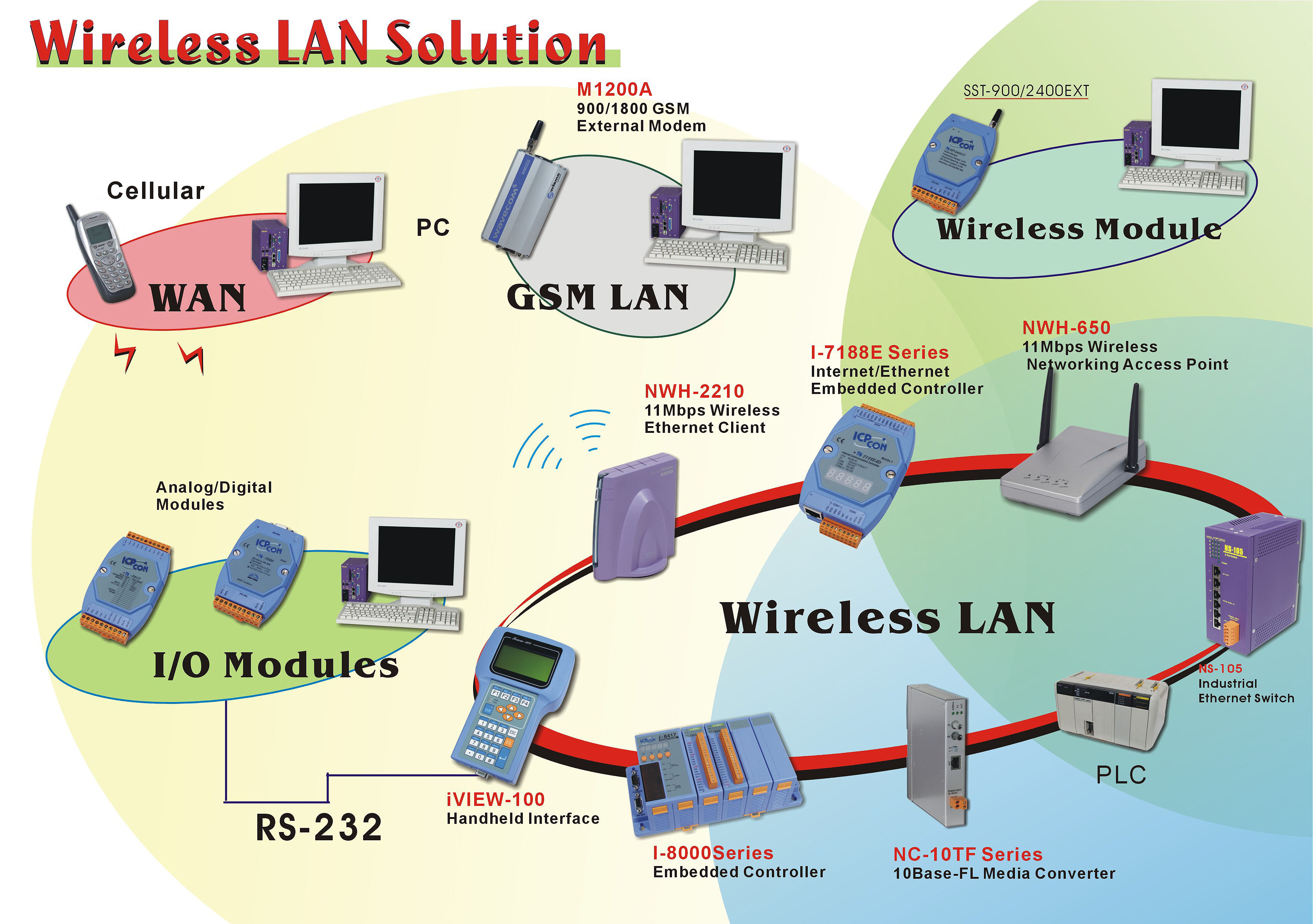 Support Catalog Poster Wireless Lan Diagram 3511x2472 09mb