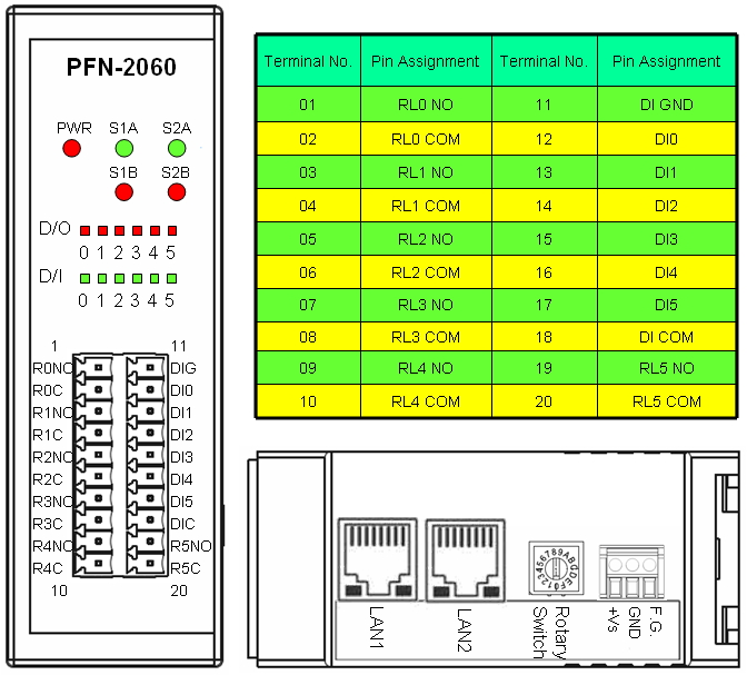 http://www.icpdas.com/products/Industrial/profibus/pfn-2060/2060_pin_assignment.jpg