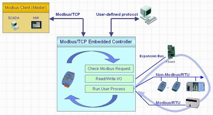 Modbus/TCP embedded controller