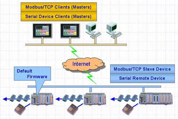 modbus applications This article lists some of the available windows® modbus ® software used by programmers for configuring and monitoring modbus devices, including the wattnode ® modbus  continental control systems does not endorse any of these companies and we do not sell any software pro.