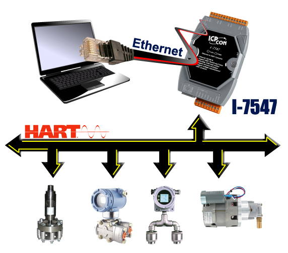 I-7547 | Ethernet To HART Converter. Supports operating temperatures