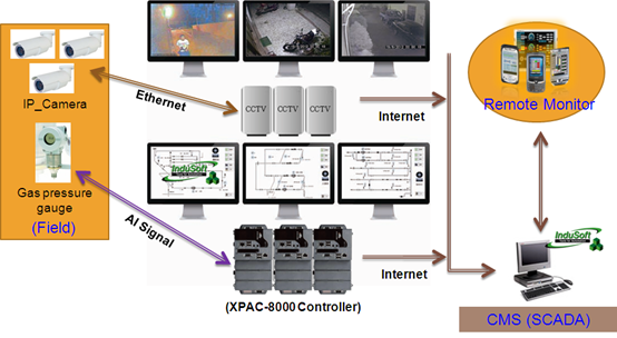home > product > solutions > Software > SCADA/HMI > InduSoft