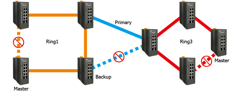 home > product> solutions > industrial ethernet switch