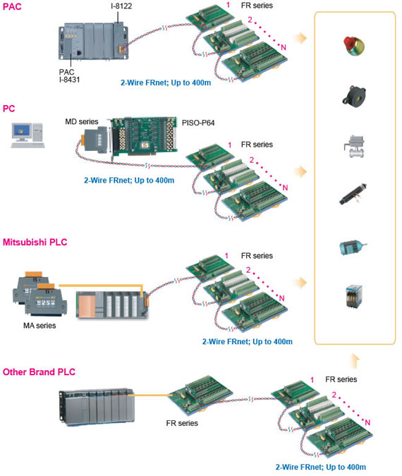 home > product> solutions > remote i o modules units > magicwire sites via a 2 wire frnet in this application all fr modules should use the same node number this special feature simplifies some i o control systems