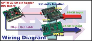 db-24xx series is using 50-pin header and vir 50-pin flat cable to linked  50-pin header of dio port
