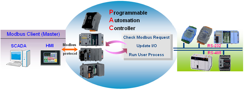 home > product> solutions > pac > LinPAC > Modbus