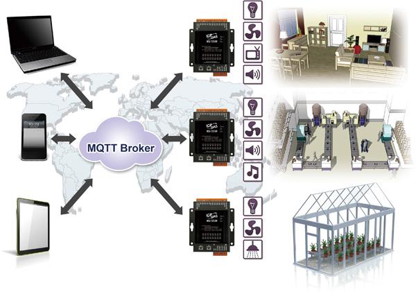 home > product> solutions > remote i/o modules/units > MQTT I/O