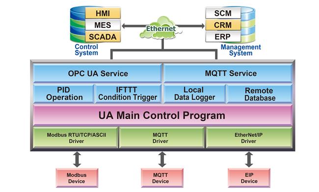 Communication Server (UA Series) > UA-5200 Series