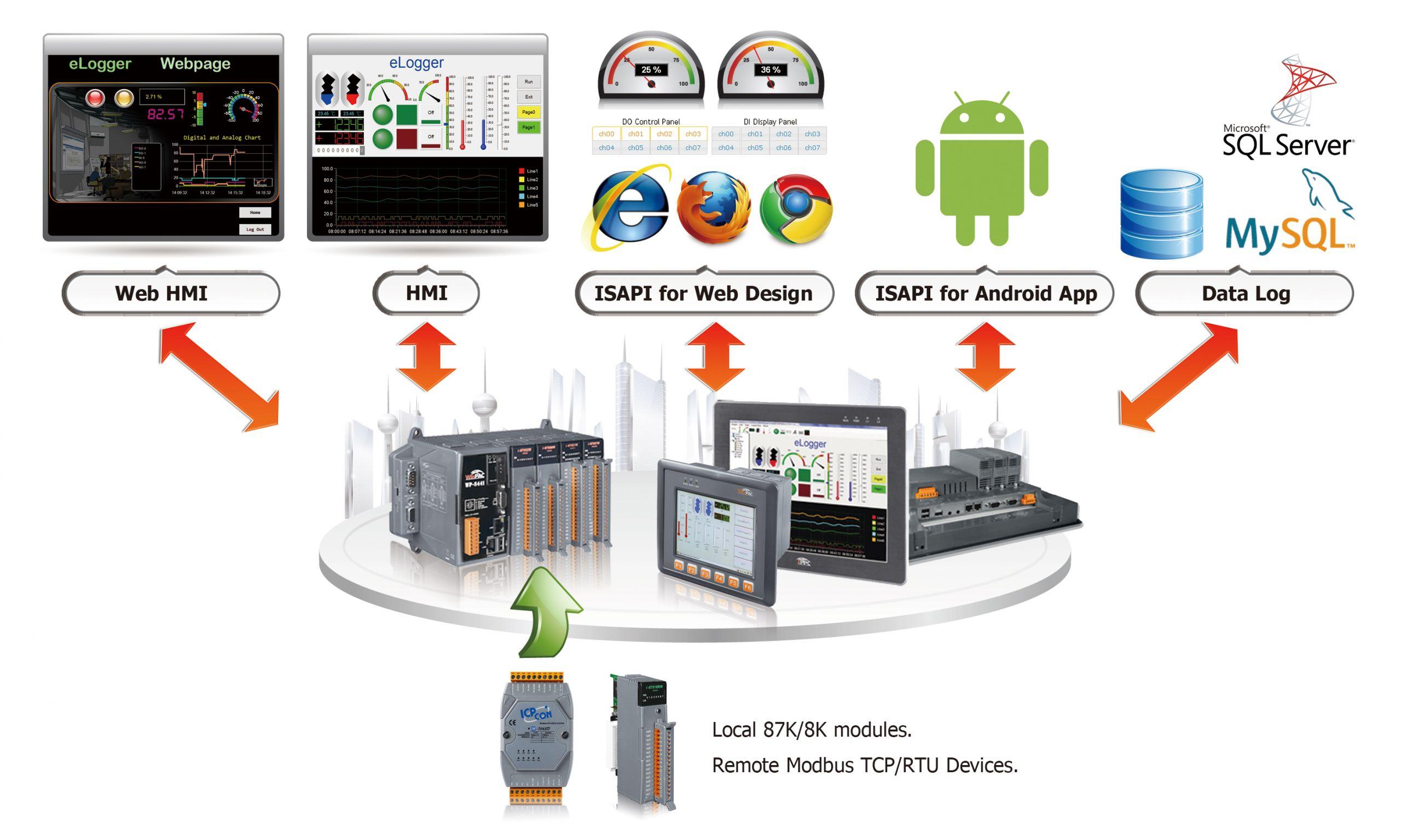 elogger Software Architecture